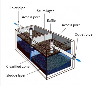 Septic tanks appropedia the sustainability wiki for Household septic tank design